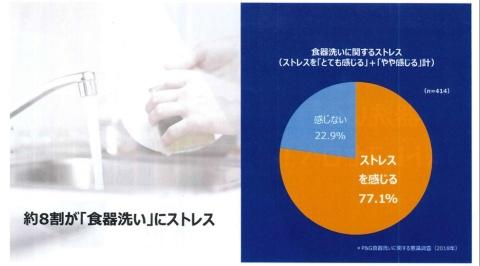 約8割が食器洗いにストレスを感じている(P&Gの発表会資料より)