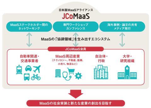 JCoMaaSの専門ワーキンググループは、都市交通政策やモビリティ、情報通信、MaaSサービスデザイン、システムなどをテーマに開催。そこでの議論を取りまとめて会員向けにリポートし、海外事例なども適宜報告される予定