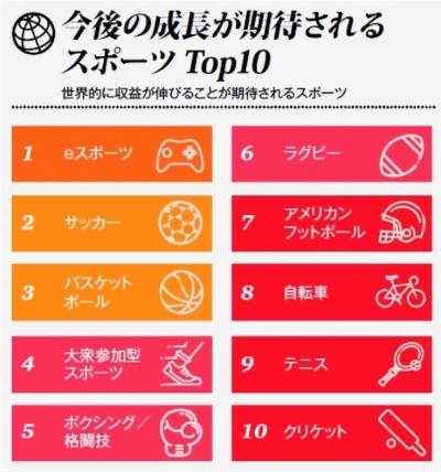 世界的に収益増が見込まれるスポーツ(トップ10)