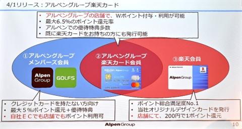 楽天ポイントカードは、店舗での買い物200円につき1ポイント(1円分)還元。アルペングループ楽天カードでは、楽天カードとして100円で1ポイント、楽天ポイントカードとして200円で1ポイントが還元され、さらにアルペンポイントとして購入金額に応じた1~5%が付与されることで、最大6.5%のポイント還元率となる
