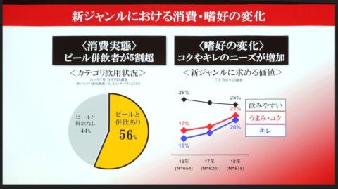 サントリーの調査によると、ビールと新ジャンルのどちらも飲む人は過半数。消費者ニーズは「ビールに近い味」にシフト
