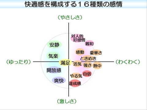 特許技術で日本人の快適感は16因子に分類できることが分かった