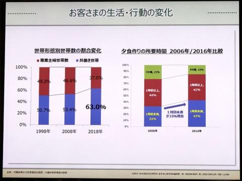 左は内閣府男女共同参画局の「男女共同参画白書」を基にしたグラフ。1998年から2018年の20年間で、共働き世帯は12.3%増加。右はNHKによる「食生活に関する世論調査」を基にしたグラフ。2006年から2016年の10年間で、夕飯作りにかける時間を「1時間未満」と回答した人が10%増えている