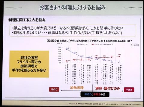 キユーピーによる「食生活総合調査(2013年度実施)」を基にしたグラフ