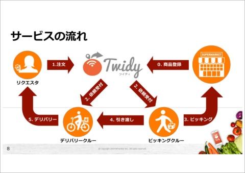 ライフ渋谷店と提携した「Twidy」のサービスの流れ。Twidy Mansionはピッカーとドライバーを1人で兼務する