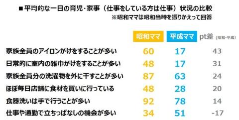 手がかかる家事の実施率は、昭和ママが平成ママを上回った(出典/パナソニック)