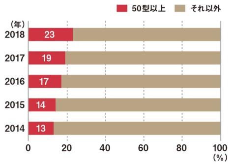 大型テレビの構成比の推移(JEITAのデータから編集部が作成)