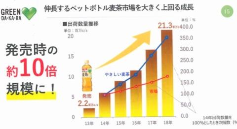 2013年の発売以降、毎年2ケタ成長を続けている。「20年には1億ケース規模になる」(高原氏)と見込む