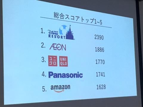 総合スコア1~5位。3位はユニクロ、4位はパナソニック、5位はアマゾン