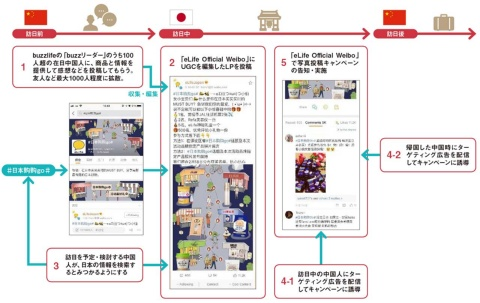 イーライフが展開した新サービスの概念図