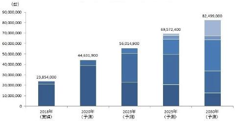 ●ADAS/ADSの世界市場規模予測