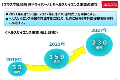 プラズマ乳酸菌を主軸に、2027年には230億円の売り上げを目指す