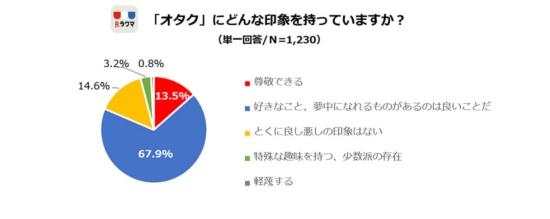80%以上の女子高校生がオタクに好意的(N=1230)