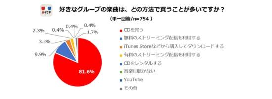 楽曲は80%以上がCDを買う。しかし、その主な理由は下のグラフが示すように「特典が欲しい」というもの(n=754)