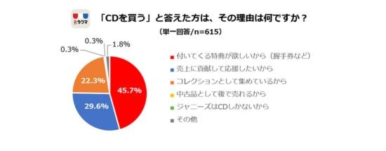 """約30%はネット用語で言う""""お布施""""としてCDを購入。20%はコレクションなので、ジャケットのバージョン違いなどがあれば複数枚を購入していると考えられる(n=615)"""