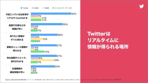 Twitterについて「交通機関の遅延情報が早い」と回答した人も25%に上った