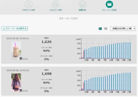 AIQ(アイキュー、東京・千代田)は、Instagramで利用者が急拡大するストーリーズの分析機能を開発した