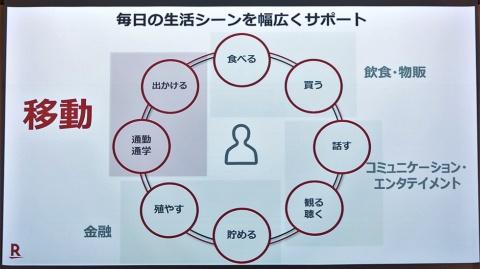 中村社長は毎日の生活シーンを8つにカテゴライズし、Suicaが担う「移動」の部分を強調した
