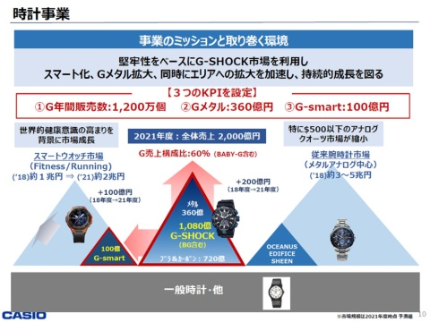 2021年度には時計事業全体で2000億円の売り上げを目指す。中核を担うのはG-SHOCKシリーズだ(画像提供:カシオ計算機)