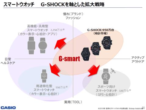 G-SHOCKシリーズで、スマートウオッチのデファクトスタンダード獲得を目指す(画像提供:カシオ計算機)