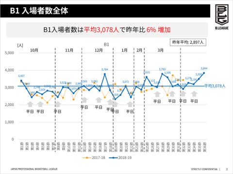 2018-19シーズン・Bリーグ「B1」入場者数の推移。平均入場者数は前シーズンに比べて6%増加(資料提供:B.LEAGUE、以下同)