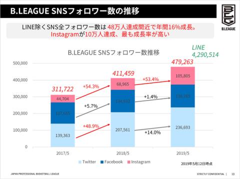 BリーグのSNSアカウント数の推移