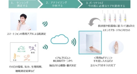 専用IoTマシンとアプリを使い、測定(センシング)→分析(アナライズ)→今の肌に必要なケアを提供(パーソナライズ)する