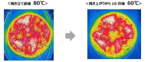 ドミノ・ピザの調べでは、焼きたてのピザの温度は約80度だが、10分後には60度まで下がり、おいしさが失われるという