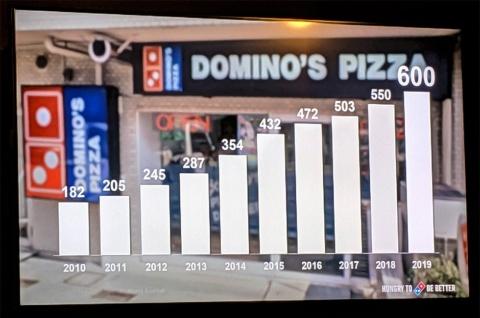 ドミノ・ピザの店舗数は、2010年と比べると3倍以上に増えている。この勢いは今後も加速しそうだ