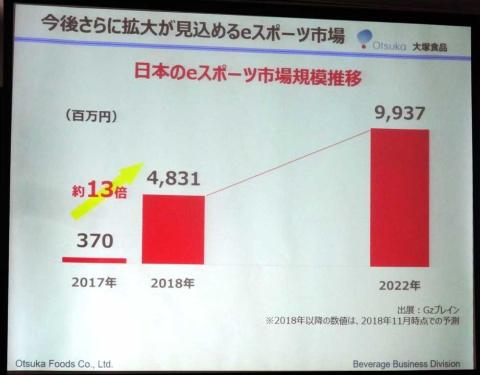 2018年の国内市場の規模は約48億円で17年に比べて約13倍も伸長