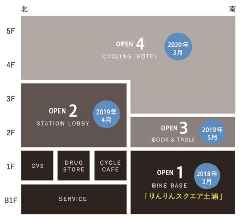 JR土浦駅直結の駅ビル「PLAYatre(プレイアトレ) TSUCHIURA」は18年3月に部分開業。3~5階に入るBEB5 土浦のオープンで全面開業となる