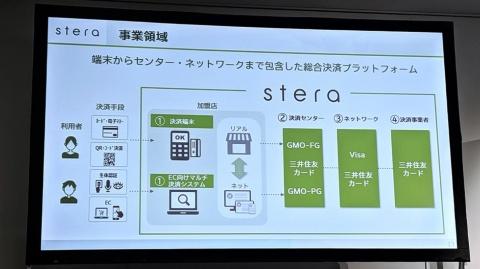 「stera」では端末の先にある決済センター、ネットワーク、決済事業までを包含した総合プラットフォームを提供する