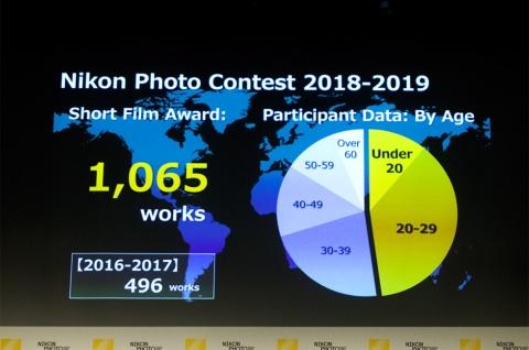 「ニコンフォトコンテスト 2018-2019」では、応募者の半数近くが29歳以下だった(写真/志田彩香)