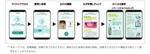 サンスター、AIで歯ブラシを提案 「未来消費カレンダー」新着情報(画像)