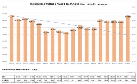 2001~18年における日本国内の玩具市場規模および15歳未満人口の推移(出所:日本玩具協会)