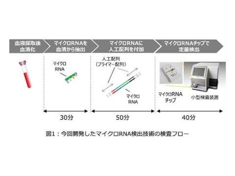 血液1滴でがんを検出する実証試験 未来消費カレンダー新着情報(画像)