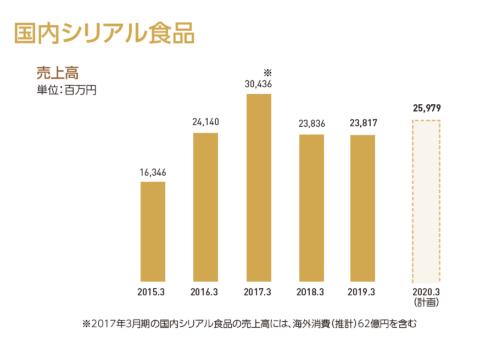 カルビーの国内シリアル食品(フルグラ)の売上高推移(データ提供:カルビー)