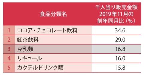 日経POSデータ食品カテゴリーの前年同月比伸び率ランキング