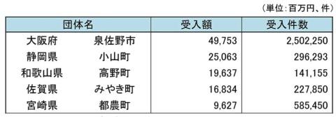 2018年度ふるさと納税の受け入れ額および受け入れ件数上位市町。5位の宮崎県都農町は指定継続となった(出典:総務省「ふるさと納税に関する現況調査結果」)