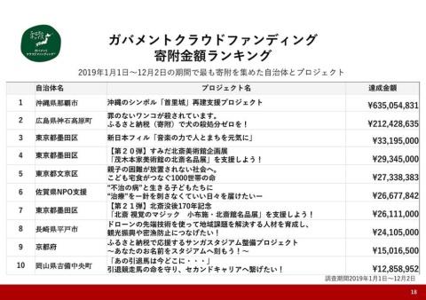 「沖縄のシンボル『首里城』再建支援プロジェクト」への寄付額は6億円超。「ガバメントクラウドファンティング」全体では120億円を超える寄付が集まっている(出典:ふるさとチョイス「ガバメントクラウドファンディング寄付金額ランキング」)