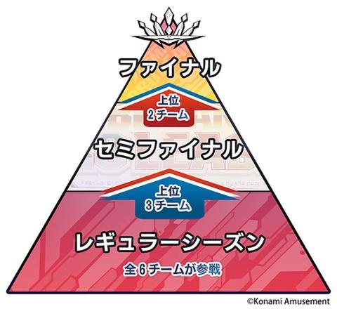 レギュラーシーズン、セミファイナル、ファイナルと3段階で戦いが繰り広げられていく