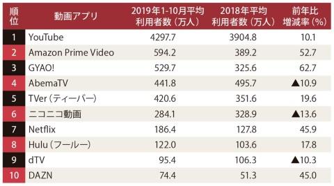 動画スマホアプリの月間平均利用者数推計