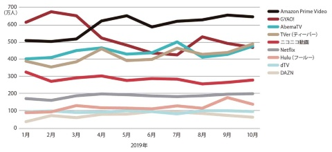 YouTubeを除く動画スマホアプリ月間平均利用者数の推移