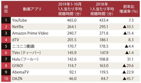 動画スマホアプリの1人当たり月間平均視聴時間の推計