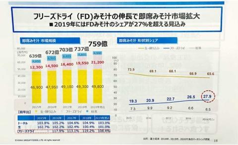 アサヒグループ食品 需要増のフリーズドライなどに80億円投資(画像)