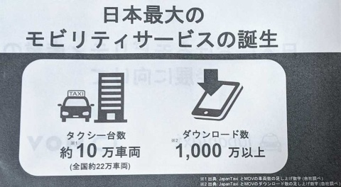 配車アプリの対応車両約10万台、アプリのダウンロード数1000万超は国内最大規模