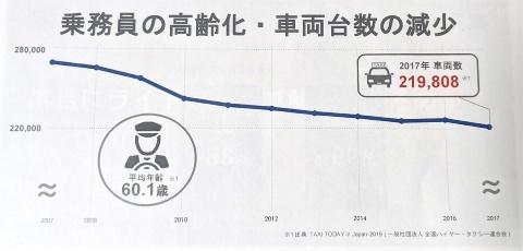 タクシー業界では乗務員の高齢化が進み、車両台数も減少傾向にある