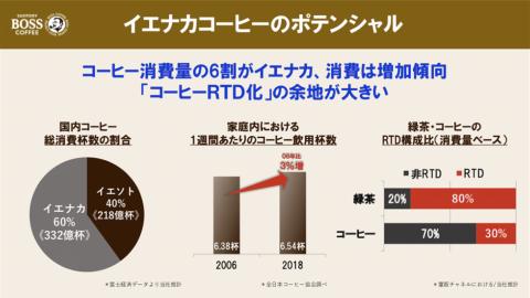 コーヒーの家庭内での需要は伸びているが、RTDの消費量は3割。「手軽に飲めるRTDのポテンシャルは高い」とサントリー食品インターナショナル ジャパン事業本部ブランド開発事業部の佐藤晃世副事業部長は話した
