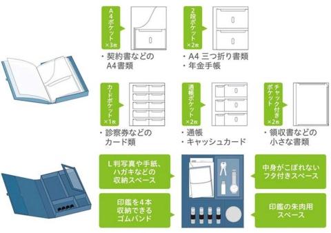 ポケットファイル(上)には、A4判の書類が入る「A4ポケット」など5種類、計10枚のポケットが用意されている。フリーボックス(下)には印鑑のほか小物やはがきなどを保管しておける