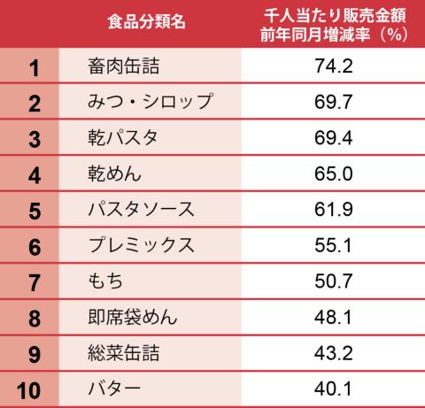 日経POSデータ家庭用品カテゴリーの前年同月比伸び率ランキング
